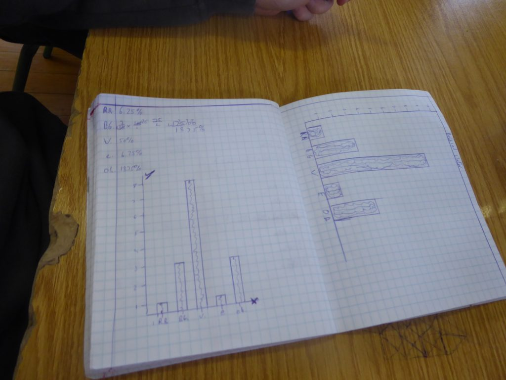 6th Graphs about water